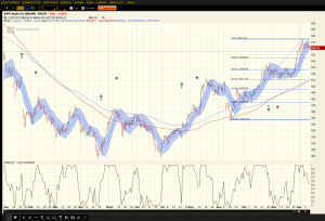 AAPL Daily 121213a