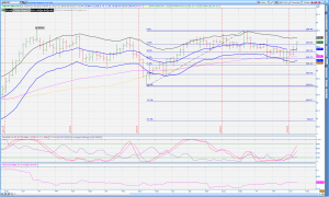 AUD:JPY Daily 230714