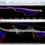 Multiple Time Frame Analysis On 2 FOREX Currency Pairs