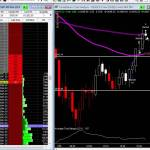 $1075 In Profits Trading E-Mini S&P 500 Futures