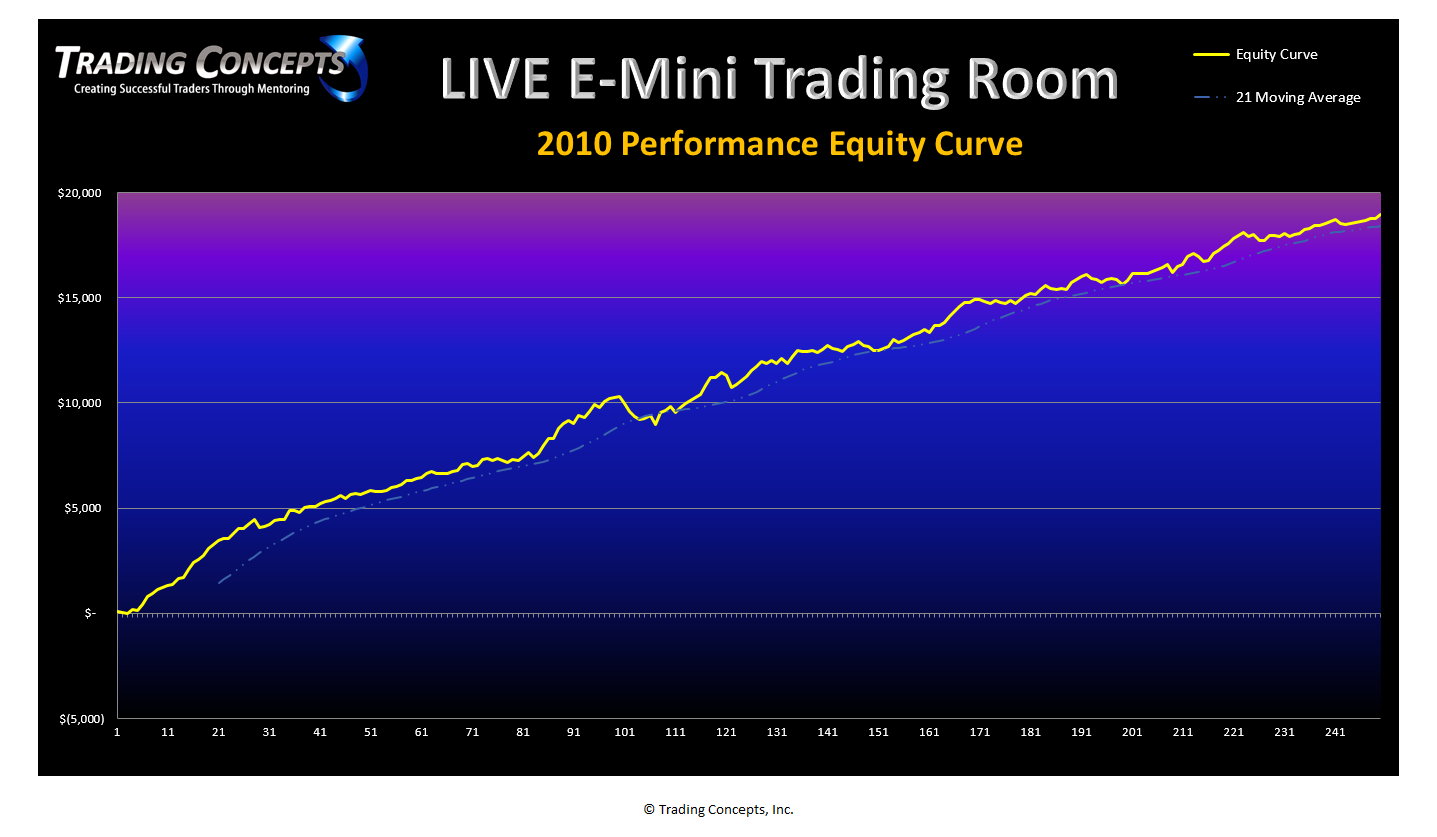 live e-mini trading room performance results | trading concepts